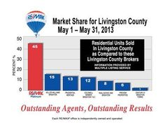Our Market share for May 1-31, 2013