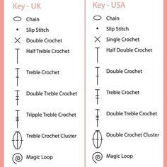 International Crochet Symbols