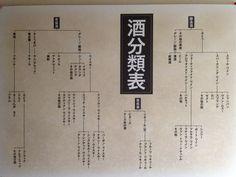 酒分類表@天領日田洋酒博物館