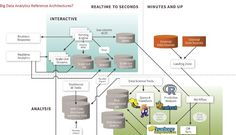 Big Data Analytics Reference Architectures - Big Data on Facebook, LinkedIn and Twitter