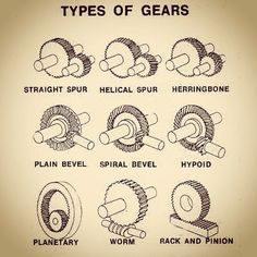 BSc Engineering Technoloy Types of GEARS Types of GEARS A gear or cogwheel is a rotating machine part having cut teeth or cogs which mesh with another toothed part in ord. Engineering Technology, Mechanical Engineering, Electrical Engineering, Engineering Science, Physical Science, Science Education, Science Classroom, Science Experiments, 3d Cnc