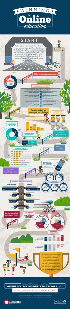 The Learning House Winning in Online Education - INFOGRAPHIC - The Learning House