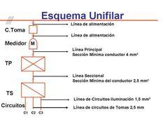 Resultado de imagen para plano de circuito (cañerias) con referencias Electrical Installation, Dexter, Google, Electrical Plan, Electrical Wiring, Dexter Cattle