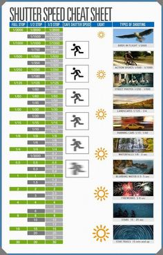 Photography Tips | How to take better photos | Shutter_Speed_Cheat_Sheet