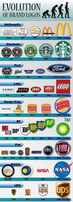 Evolution of brand logos Infographic Fff Logo, Logo Web, Logo Branding, Brand Identity, Branding Course, Logo Luxury, Graphisches Design, Grafik Design, Of Brand