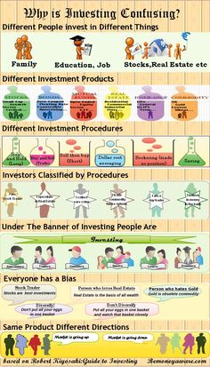 Investing is confusing because Investing means different things to different people.There are many different investment products and many different investment procedures. Our own Infographic based on Robert Kiyosaki Book -Guide to investing