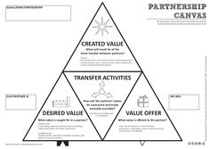 The Partnership Canvas. It's an add-on tool to the business model canvas for visualising and discussing partnerships and alliances Marketing Plan, Sales And Marketing, Business Marketing, Service Design, Kaizen, Design Thinking Process, Design Process, Innovation Strategy, Innovation Design