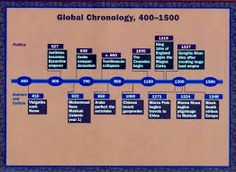 A timeline of dentistry: The Orgins, Middle Ages, Renaissance, Age ...