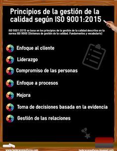 CALIDAD Y GESTIÓN EMPRESARIAL. ISO 9001 e ISO 14001: Principios de la gestión de la calidad. ISO 9001:2...