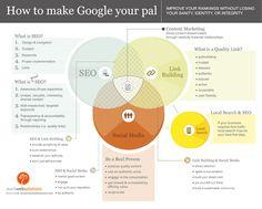 グーグルと仲良くする方法