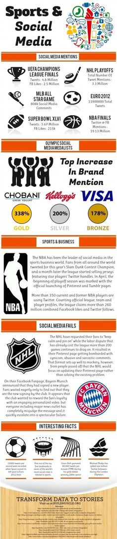 Sports And Social Media: The NBA are kings of the #smsports castle.