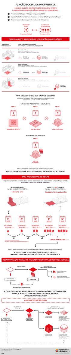 Plano Diretor de São Paulo                                                                                                                                                                                 Mais