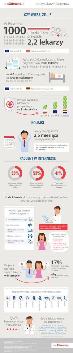 Infografika - Lekarze i pacjenci w sieci