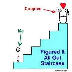 How To Pick Your Life Partner – Part 1