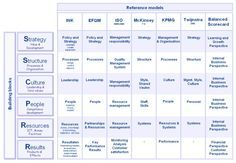 7 s model 123 management Policy Management, Innovation Management, Change Management, Business Management, Business Planning, Program Management, Business Process Mapping, Enterprise Architecture, Business Model