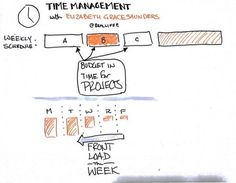 Front load your work week. One of the 4 tips to help manage your time better and reduce stress. Illustration credit: ctodd.com