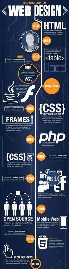 History about 'WEB DESIGN' !!