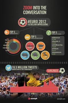The numbers behind Euro 2012 by Zoomph! Euro 2012, Top Country, Poland, Spain, Language, Social Media, Numbers, Marketing, Twitter