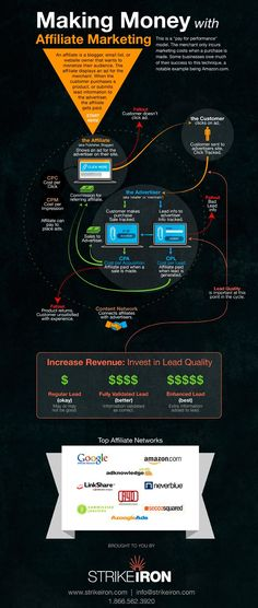 A sweet infographic about making money with affiliate marketing from Visual.ly