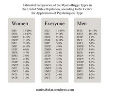 """""""Thinking"""" Women and """"Feeling"""" Men – Like An Anchor Mbti, Intj Intp, Introvert, Rarest Personality Type, Intj Personality, Myers Briggs Personality Types, Myers Briggs Intp, Types Of Psychology, Psychology Quotes"""