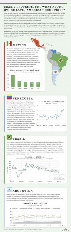 Turmoil In Latin America [INFOGRAPHIC] - http://forex.bankrobbersindicators.com/business-2/turmoil-in-latin-america-infographic-3/