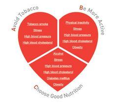 coronary heart disease research paper
