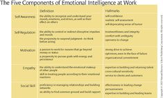 What Makes a Leader? - Harvard Business Review--Five Components of Emotional Intelligence at Work
