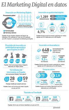 El Marketing Digital en datos [infografía preparada por Matías Ezequiel Acosta para Icemd] (scheduled via http://www.tailwindapp.com?utm_source=pinterest&utm_medium=twpin&utm_content=post110711357&utm_campaign=scheduler_attribution)