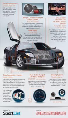 Now THIS is a car #dream #car #technology #auto #lincoln #audi #mercedes #bugatti #ferrarri #lexus #concept #infographic