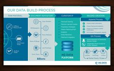 Workflow Infographic - How we build out Data Graphic by Seem-Reem