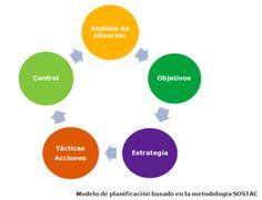 oreste01 Plan de Marketing online: de la estrategia a la táctica