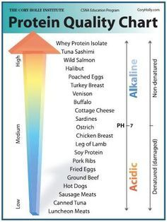 Protein Quality Chart #isagenix  My Isagenix is Grade 7 - the best on the market! No comparison to the grade 1-3 stuff you can buy at the health food stores (www.jillsamter.isagenix.com)
