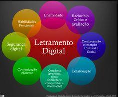 Imagem 1 - Letramento Digital Graduation Post, Software, Digital Literacy, Books 2018, Blog, Diagram, Language, Teacher, Social Media