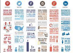 Social Media Networks Infographic - stats for Pinterest, Twitter, Facebook, Instagram, Google+ and LinkedIn