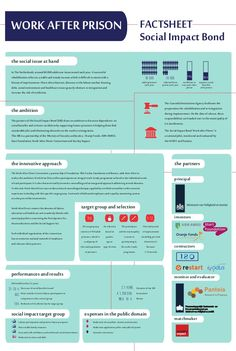 Factsheet Dutch Social-Impact-Bond-work-after-imprisonment Triple Bottom Line, Social Issues, Writing A Book, Bond, Finance, Investing, Foundation, Social Entrepreneurship, Future
