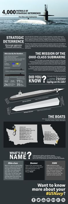 WASHINGTON (September 19, 2014) An infographic explaining the importance of the 4,000th strategic deterrence patrol. (U.S. Navy photo illustration by Khanh Hong/Released)