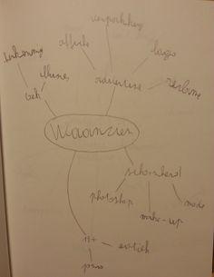 Fase 1: Mindmap waanzien
