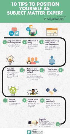 SME (1) Article Writing, Wordpress, Positivity, Social Media, Tips, Blog, Blogging, Social Networks, Social Media Tips
