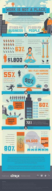 Work is not a place. It's a thing you do. Mobile Workstyles Infographic #workshifting #telework #mobilework