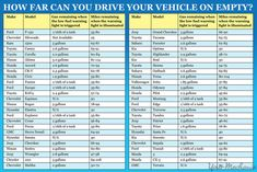 How Far You Can Drive Your Car On Empty In One Simple Chart