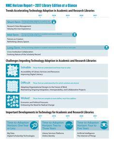 NMC Horizon Report > 2017 Library Edition de un vistazo