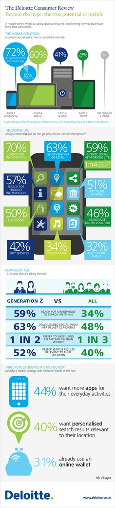 Beyond the Hype: The True Potential of #Mobile (@Deloitte UK Consumer Review #Infographic) #socialmedia