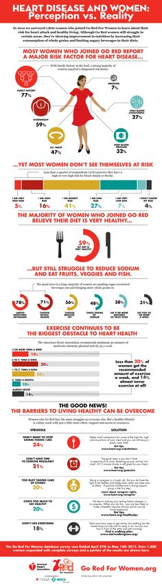 Heart Disease and Women: Perception vs. Do you know the risk factors for heart disease in women? Heart Month, Protect Your Heart, American Heart Association, Go Red, Cardiovascular Health, Diets For Women, Health Promotion, Heart Health, Heart Disease