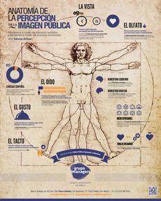 Anatomía de la percepción de la imagen pública #DirCom