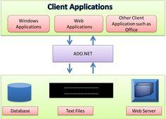 Technotechmedia: ADO.Net Entity Framework