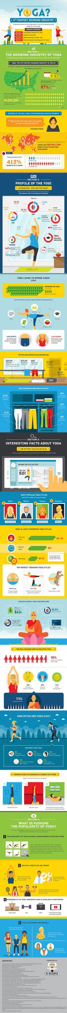 The billiogaon dollar business of yoga #infographic #Health #Yoga