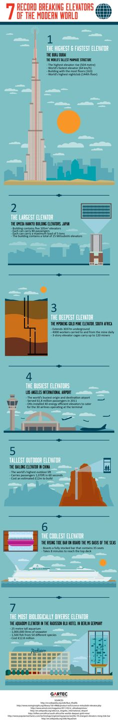 7 record breaking elevators of the modern World #infographic