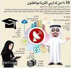 انفوجرافيك: ارتفاع نسبة التوطين في الثريا خلال ٢٠١٤ #انفوجرافيك #الإمارات