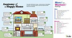 Anatomy of a Happy Home..