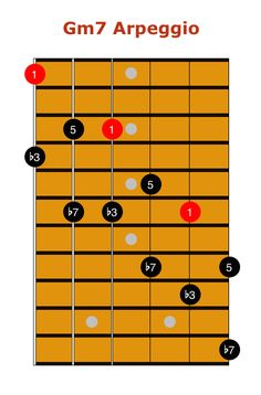 Learn how to build, play, practice and apply 3 octave arpeggios to your jazz guitar practice routine and jazz soloing lines and phrases.